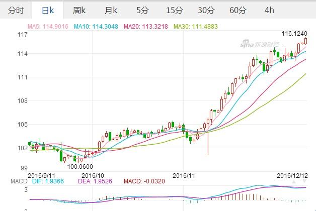 アメリカドル-日本円の外貨変動レートチャート