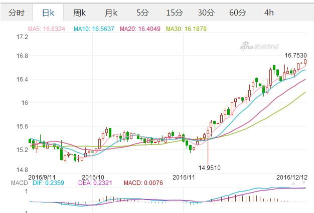 中国元-日本円の外貨変動レートチャート